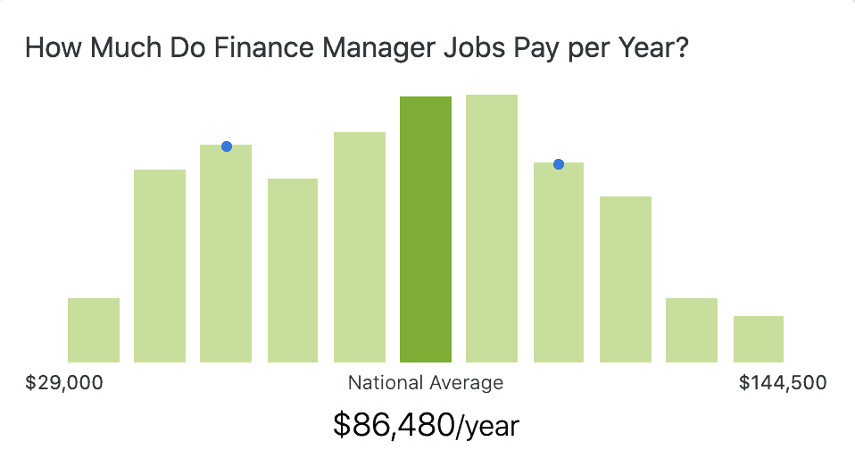 finance-manager-salary