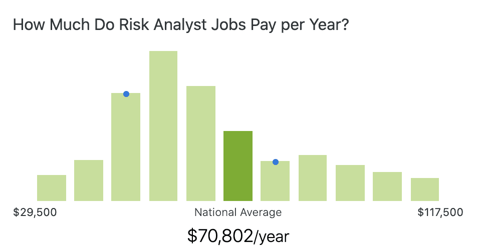 risk-analyst-salary