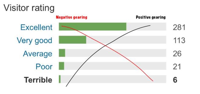 TripAdvisor's visitor rating bar chart.