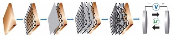 graphene-Li-ion