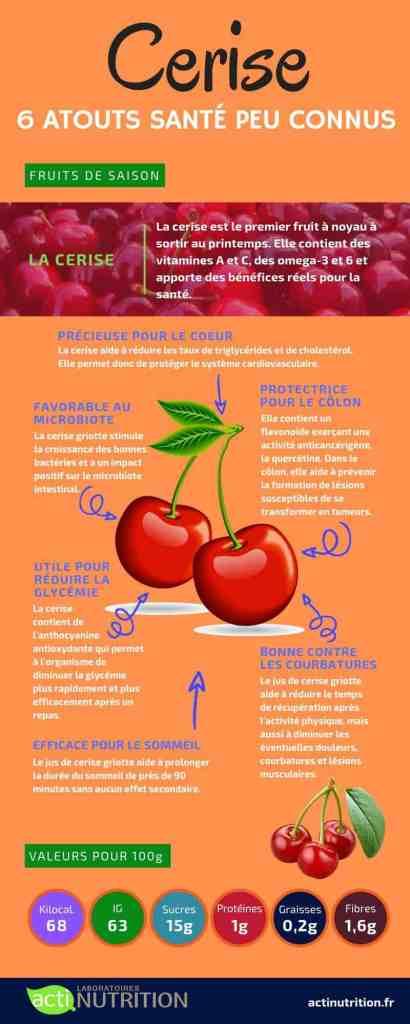 La cerise contient des vitamines A et C, des omega-3 et -6 et apporte des bénéfices réels pour la santé.