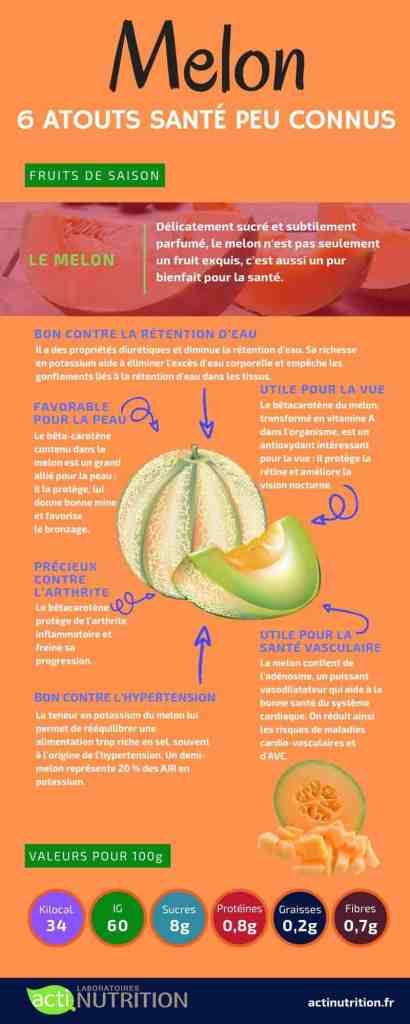 Subtilement parfumé, le melon n'est pas seulement un fruit exquis, c'est aussi un pur bienfait pour la santé.