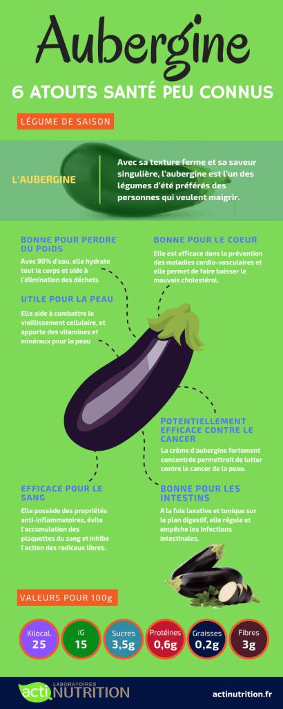 L'infographie sur les vertus de l'aubergine