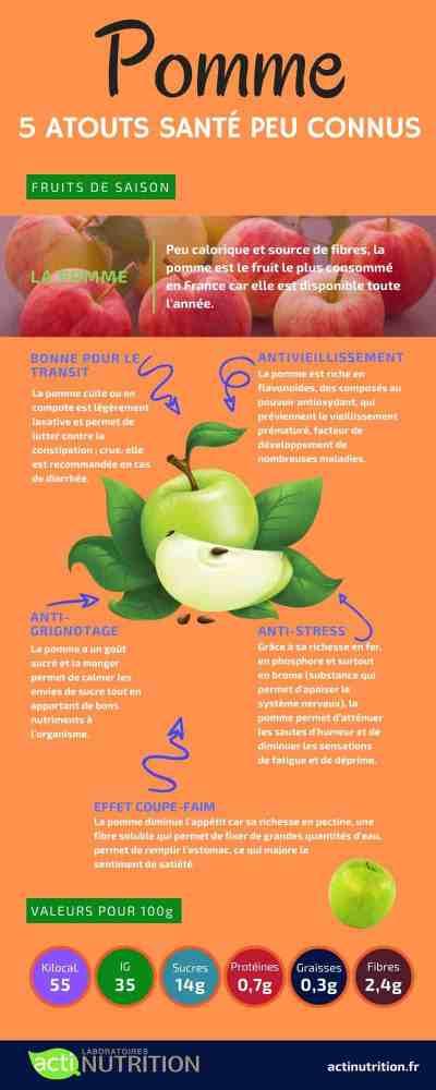 infographie de la pomme