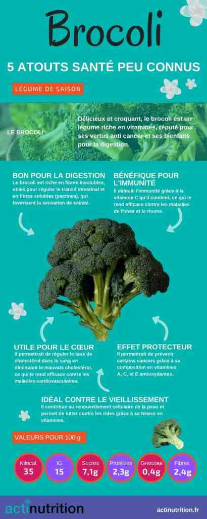 bienfaits brocoli