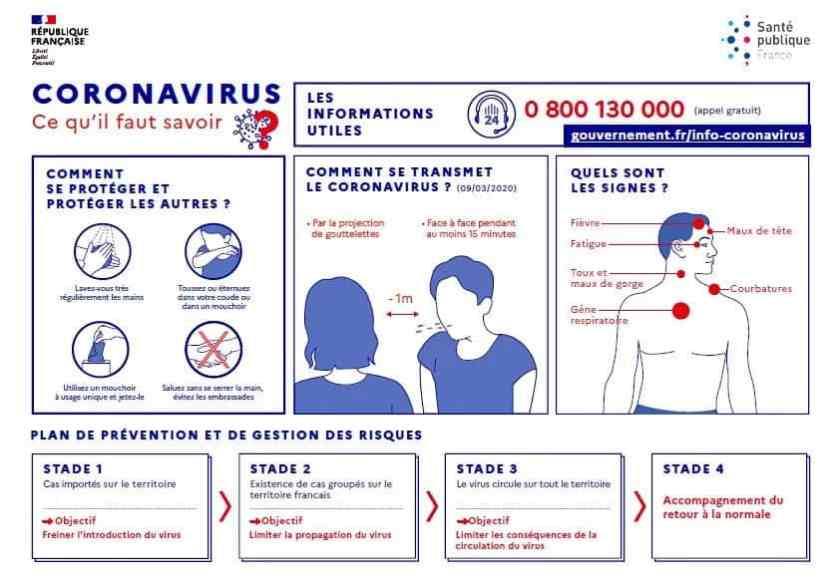 coronavirus transmission mesures-barrières