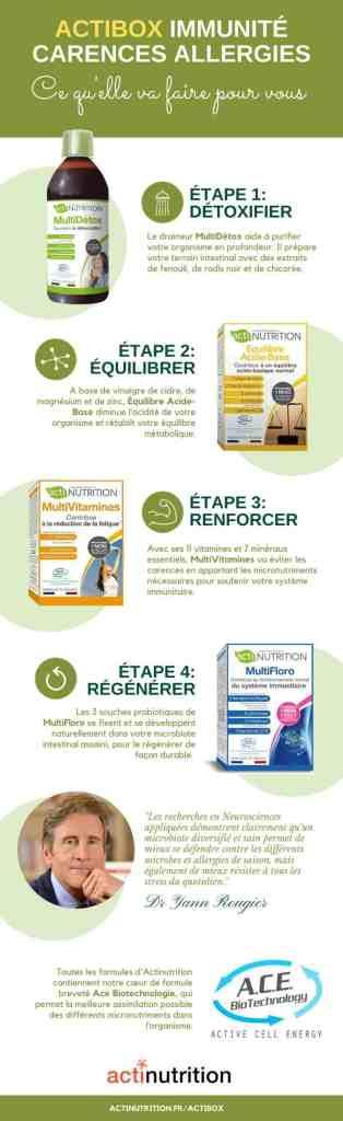 Actibox-Immunite-Carences-Allergies en infographie