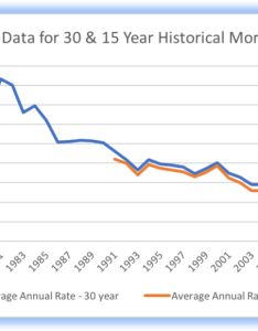 Historical mortgage rates chart also  year impending doom or minor inconvenience rh blogtiveadultsdelaware