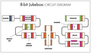 littlebits Projects: 8bit Jukebox « Adafruit Industries