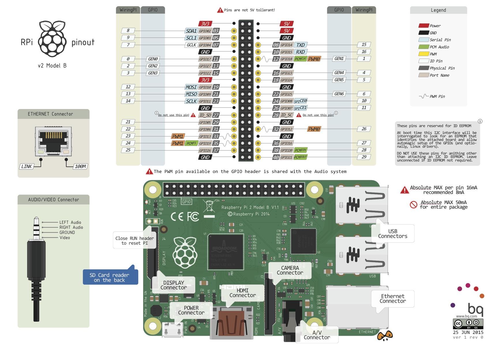 raspberry pi 3 model b wiring diagram 2004 bmw x5 headlight v2 mod pinout raspberrypi