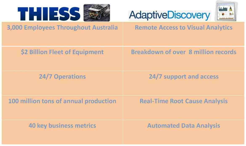 Adaptive Planning Adaptive Discovery CPM Software Visual Analytics