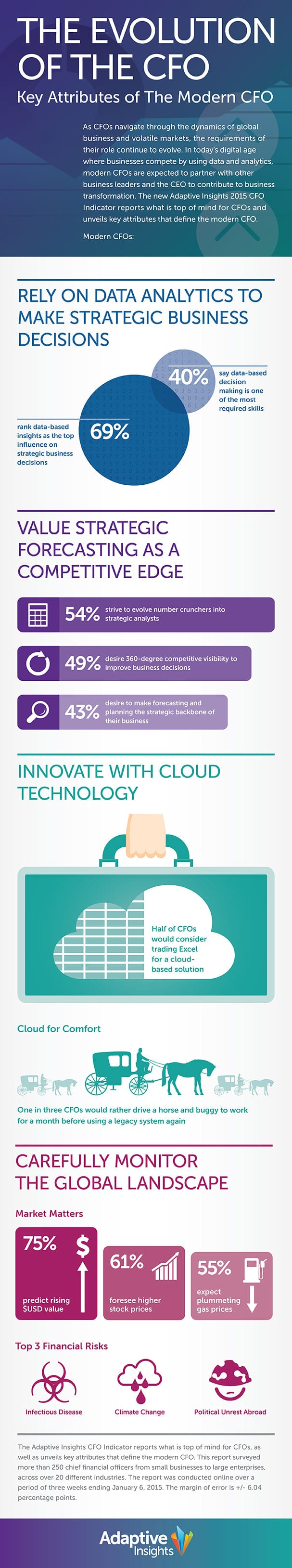 CFO_survey_infographic