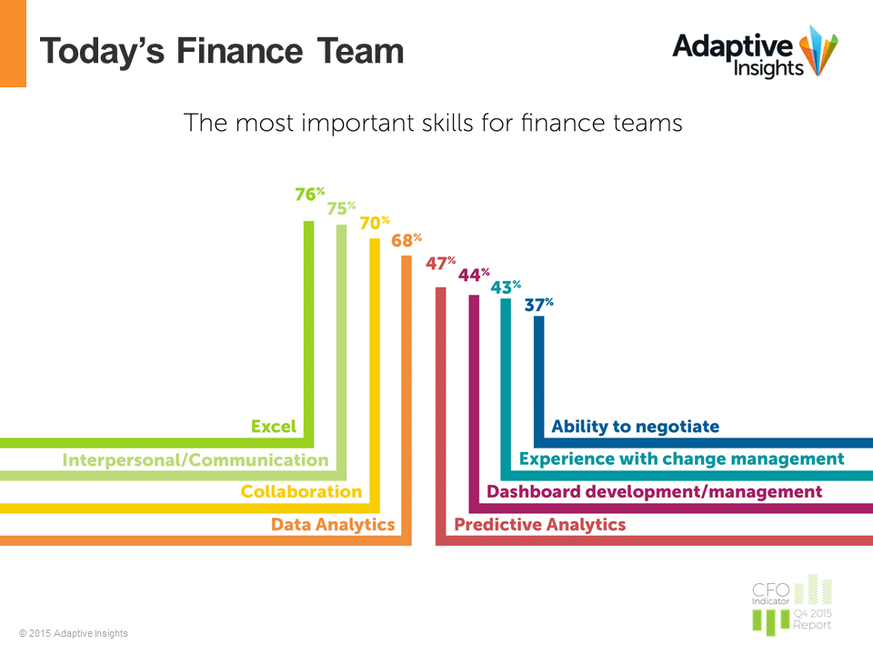 Chart of most popular skills for finance