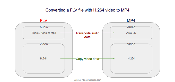 Converting FLV to MP4 With FFmpeg The Ultimate Guide