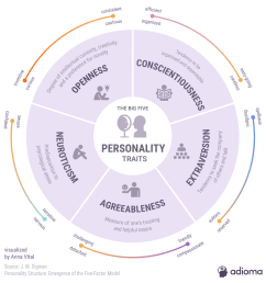 5 personality traits infographic diagram of trait [ 1200 x 1240 Pixel ]