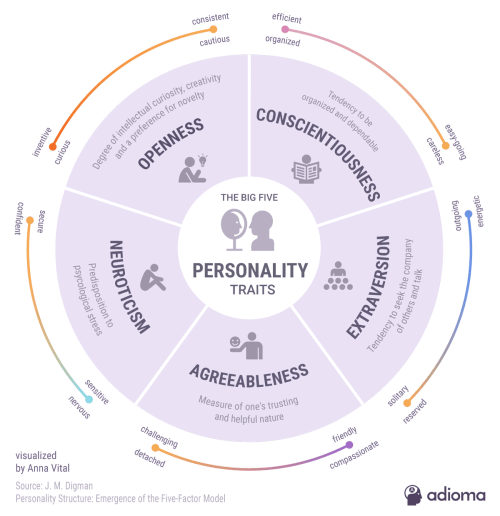 small resolution of 5 personality traits infographic diagram of trait