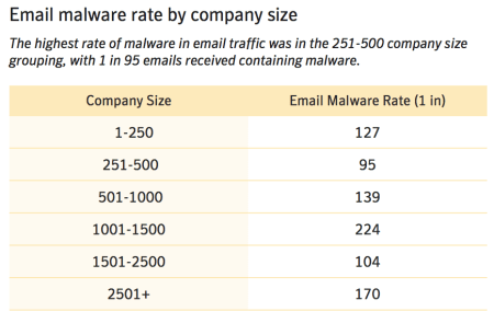 Risques informatiques virus et malwares | Advancia IT System