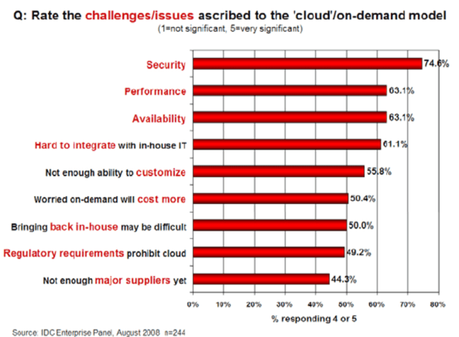 Freins Cloud Computing Challenges