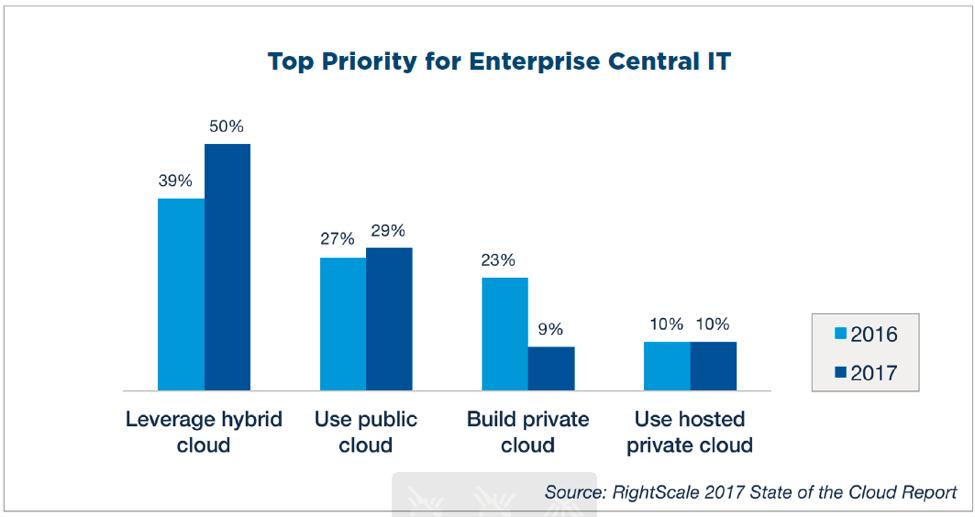Types de cloud computing