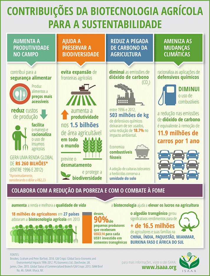 Contribuicoes-Da-Biotecnologia-Agricola-Para-A-Sustentabilidade