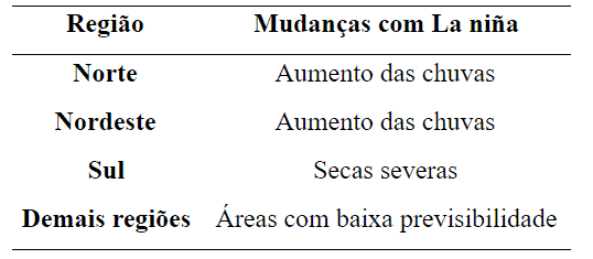 mudanças-la-niña-regiões