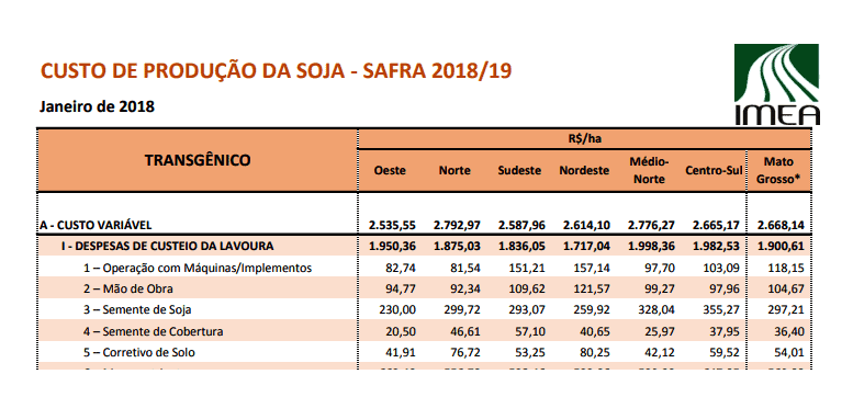 IMEA-custo-produção-soja