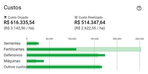 custo-orçado-realizado-adiministração-rural