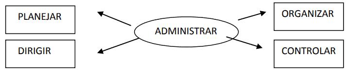 administração-rural-esquema-2