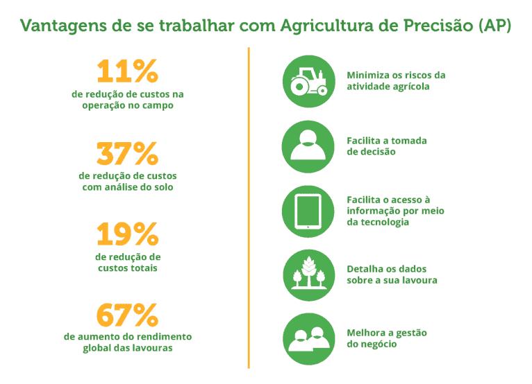 vantagens da agricultura de precisão em um infográfico.