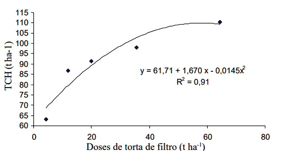 doses-torta-de-filtro-fósforo