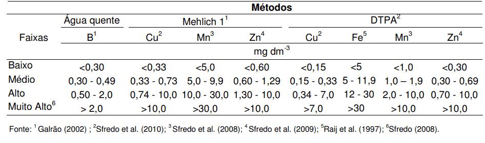 14-adubação-de-soja-micro-cerrado
