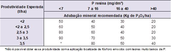 7-adubação-de-soja-sp