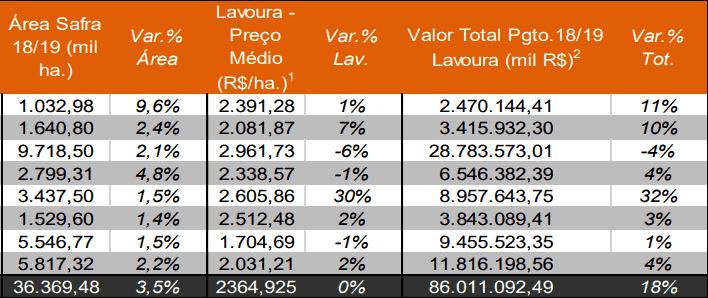 custo de produção de soja
