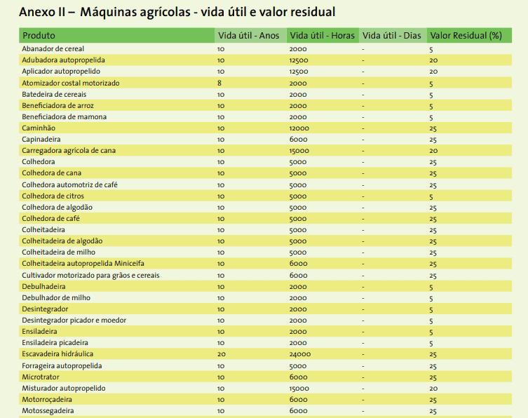 tabela agrícola Conab