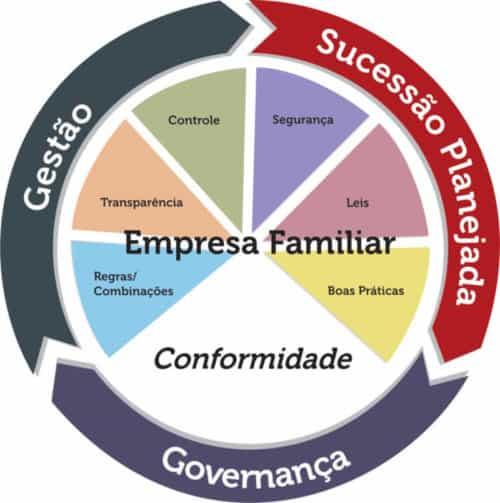 governança corporativa em empresa familiar