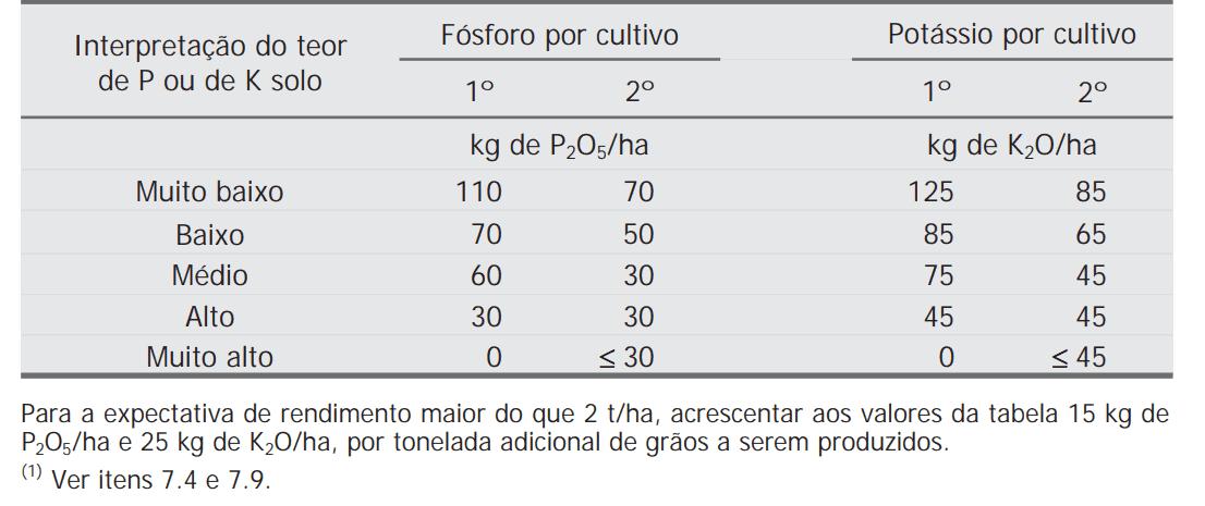 Fósforo e Potássio por cultivo