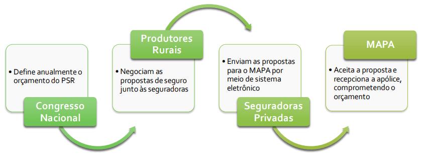 Esquema de operacionalização do PSR