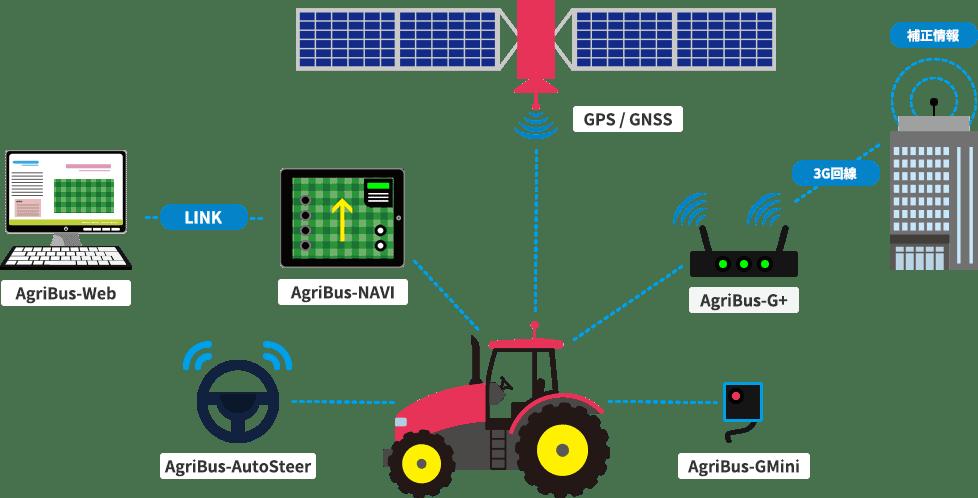 Linha de Produtos AgriBus