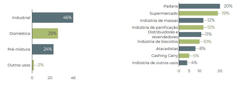 Principais tipos de farinhas comercializadas e canais de venda