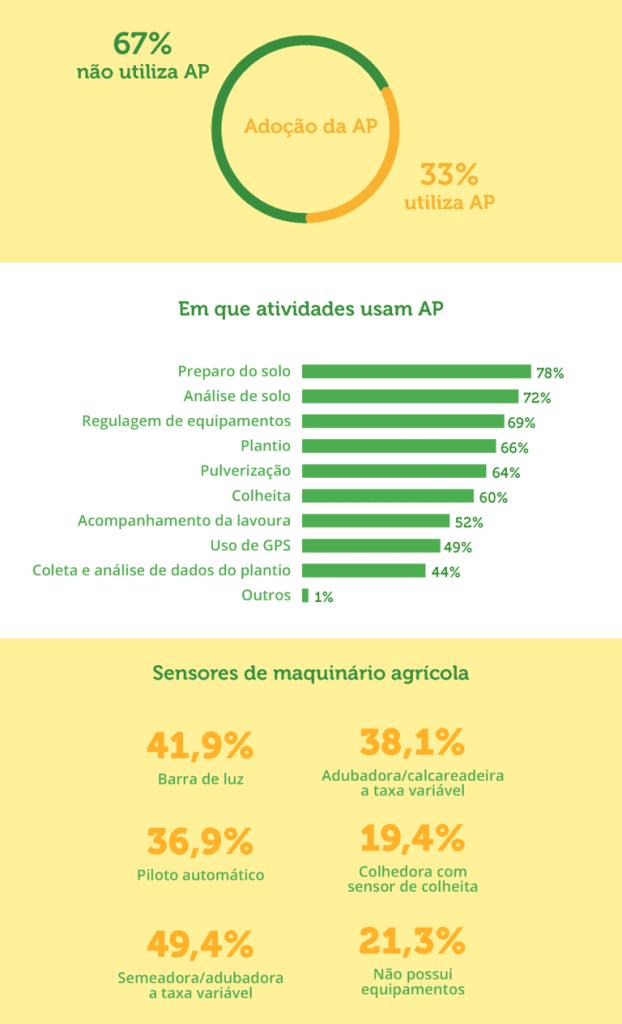 Ferramentas para Agricultura de Precisão em um infográfico