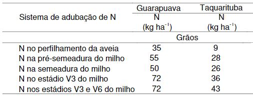 Nitrogênio absorvido nos grãos de milho em diferentes épocas de aplicação do nutriente
