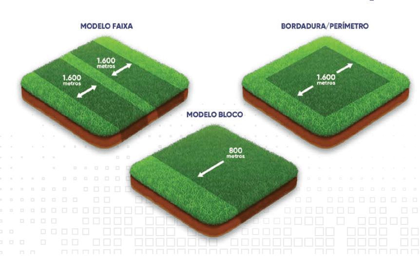ilustração com diferentes modelos para adoção da área de refúgio na fazenda