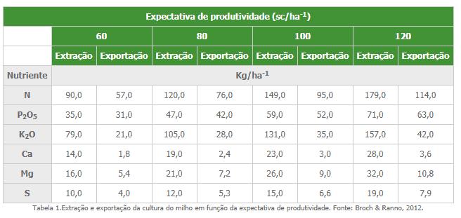 tabela com expectativa de produtividade do milho de acordo com os nutrientes - adubação nitrogenada