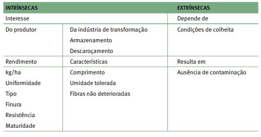 tabela com as características intrínsecas e extrínsecas da fibra de algodão
