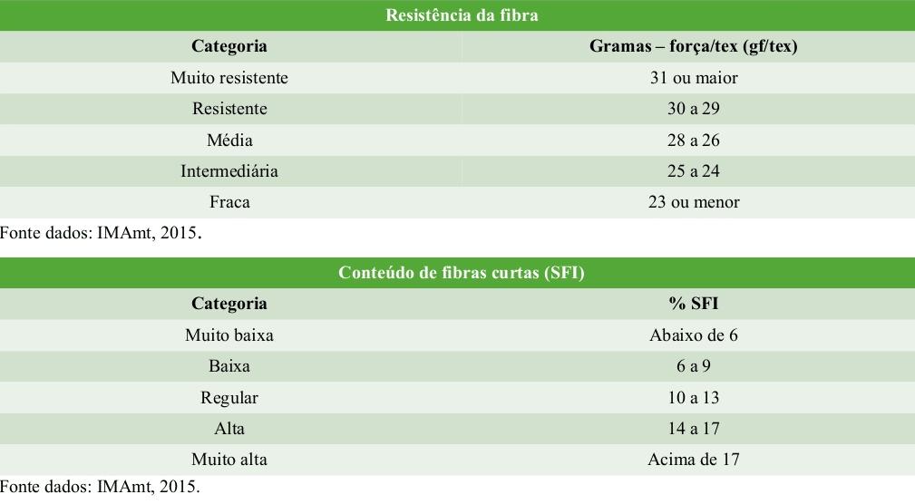 tabela com classificação da fibra do algodão