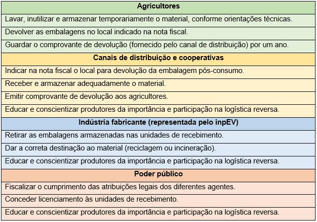 tabela com responsabilidades de cada integrante do ciclo da logística reversa - agricultores, canais de distribuição e cooperativas, indústria fabricante, poder público.