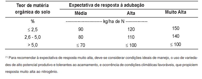 Adubação nitrogenada de acordo com o teor de matéria orgânica do solo e expectativa de resposta à adubação