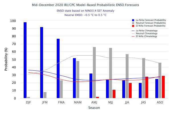 Previsão probabilísticas por trimestre para a ocorrência de El Niño ou La Niña