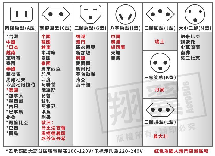 中國大陸的插座孔 - PCDVD數位科技討論區