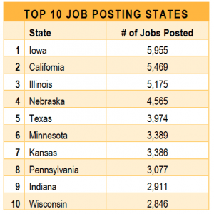 top states for ag jobs